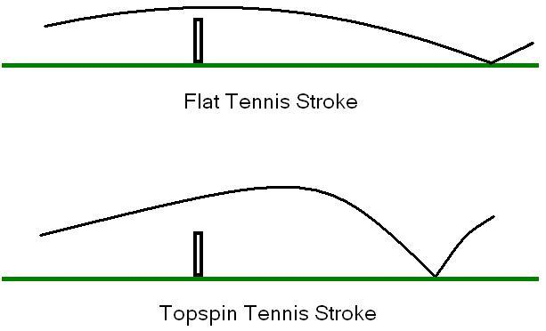 Spin Effect In Tennis