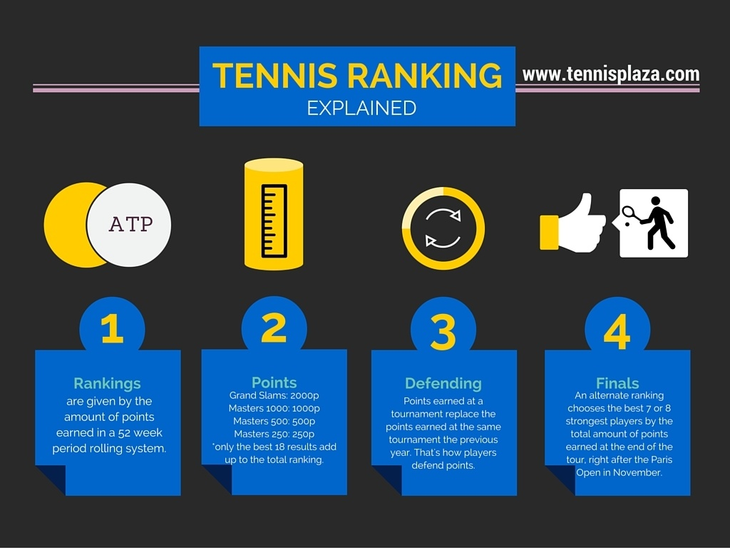 ATP Ranking Explained