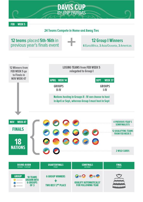 Davis Cup 2019: Explaining the New Format